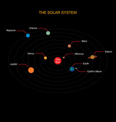 the solar system on background vector image