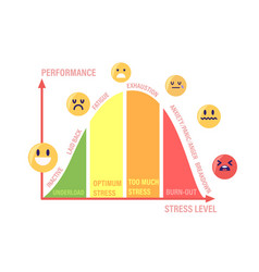 Stress curve with levels inactive laid back vector
