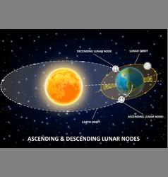 lunar nodes diagram educational poster vector image