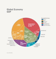gdp nations comparisionworld economy graphs vector image