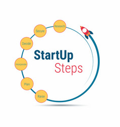 Start up quote vector