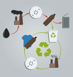 recycled plastic concept life cycle of plastic vector image