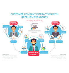 Flat customer company interaction with agency vector