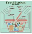 Food basket infographics vector image vector image