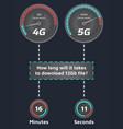 4g vs 5g infographics
