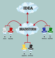 Brainstorm vector image vector image