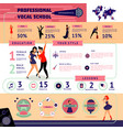 musical education infographic concept vector image vector image