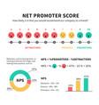 net promoter score nps marketing infographic vector image