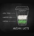 chalk drawn sketch matcha latte recipe vector image