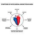 symptoms myocardial infarction men a heart attack vector image vector image
