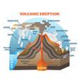 volcanic eruption scheme vector image