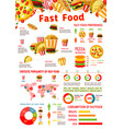 fast food meals infographics elements vector image vector image