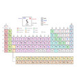 periodic table of the elements shows atomic number vector image
