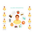 allergy infographic vector image vector image