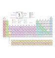 periodic table of elements including four new vector image