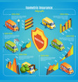 isometric car insurance infographic concept vector image