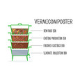 vermicomposter structure vector image