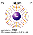 Symbol and electron diagram for Idium vector image vector image
