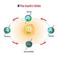 orbit vector image vector image