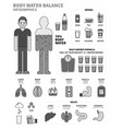 body water infographics with human organs drinks vector image