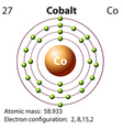 Symbol and electron diagram for Cobalt vector image vector image