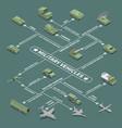 military vehicles isometric flowchart vector image