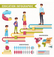education infographic with diagram and charts vector image