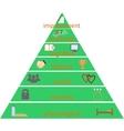 pyramid human needs according to maslow vector image