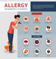 allergy infographic concept vector image