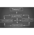 Four functions of Management vector image vector image