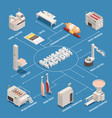 sausage factory isometric flowchart vector image vector image