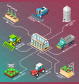agricultural robots isometric flowchart vector image vector image