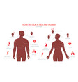 heart attack symptoms in flat style vector image