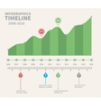 Green Timeline Infographic Design vector image vector image