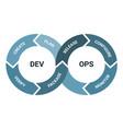 devops software development methodology detailed vector image