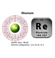 Symbol and electron diagram for Rhenium