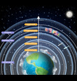 educational diagram of earth atmosphere vector image vector image