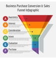 Sales funnel infographic vector image
