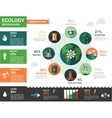 Ecology - flat design infographics poster vector image vector image