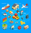 purchase and delivery of goods from the online vector image vector image