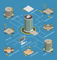 Skyscraper construction isometric flowchart vector image