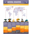 Natural Disasters Infographics vector image vector image