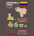 venezuela crisis infographic vector image vector image
