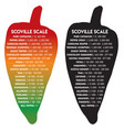 scoville pepper heat scale text is futura vector image vector image