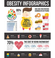 Obesity Infographic vector image vector image