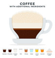 cup coffee with a saucer and additional vector image vector image