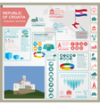 Croatia infographics statistical data sights vector image