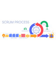 scrum process infographic agile development vector image vector image