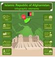 Afganistan infographics statistical data sights