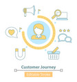 icon customer journey map user buying vector image vector image